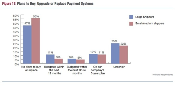 Figure from American Shipper's 2014 Transportation Payment Benchmark Study by Eric Johnson